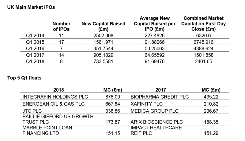 EQ largest IPO stats Q1 2018 .png (1)