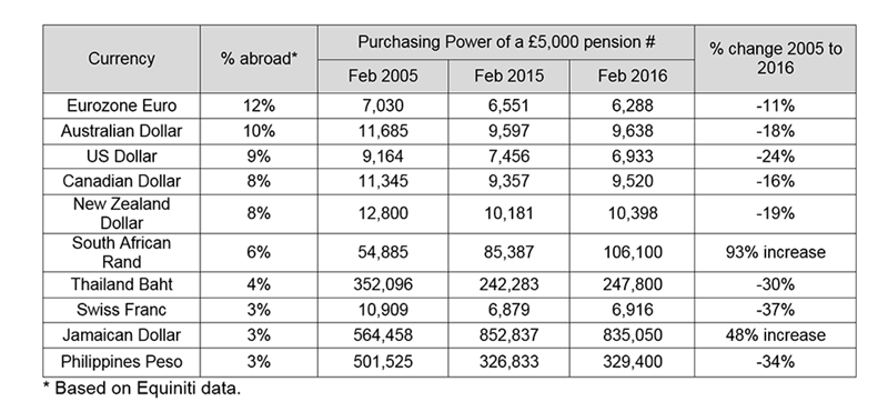 Data Table Expat Pensions 962